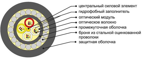 Бронированный кабель для прокладки в грунт марки ОКБ