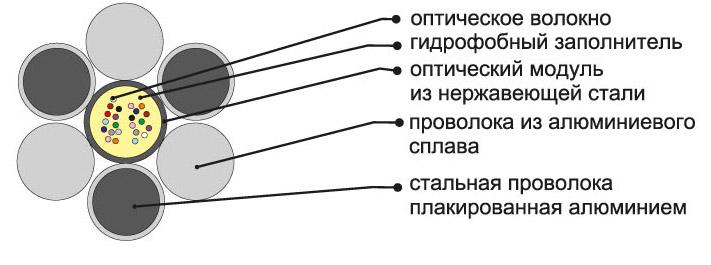 Кабель волоконно-оптический подвесной, встроенный в грозотрос ОКГТ-Ц