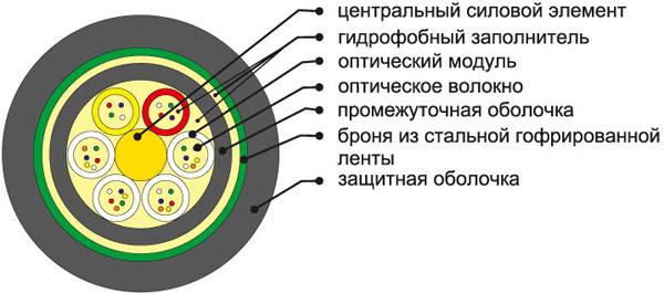 Оптический кабель для прокладки в пластиковых трубах ОКЛ
