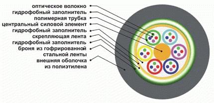 Оптический кабель для прокладки в пластиковых трубах ОКЛм