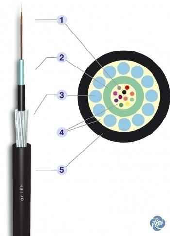 Оптический кабель для прокладки в кабельной канализации ТОС