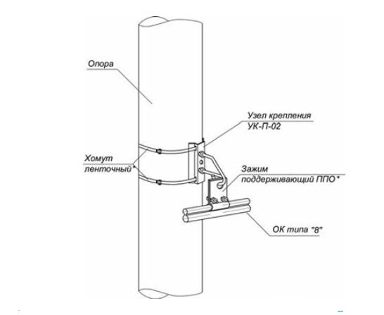 Поддерживающее крепление ОК типа «8» на опоре круглого сечения
