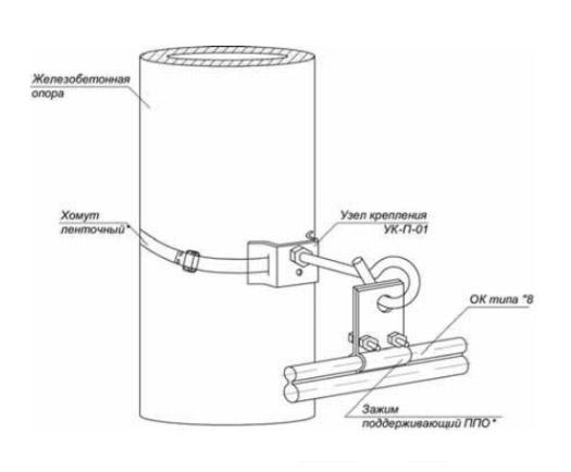 Поддерживающее крепление ОК типа «8» на опоре круглого сечения для малых вертикальных нагрузок