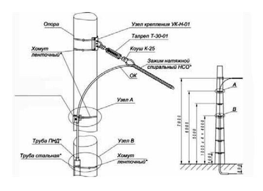 Натяжное крепление ОК на концевой опоре со спуском в кабельную канализацию