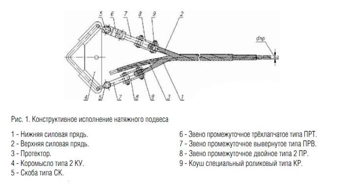 Натяжные подвесы НП-Dc-5M(Pз) и НП-DcП-5M(Pз)