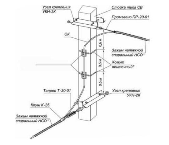 Разноуровневое натяжное крепление ОК на ж/б стойке типа СВ