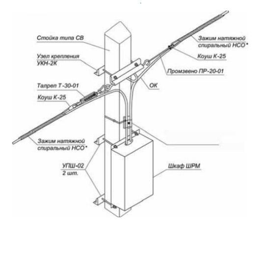 Натяжное крепление ОК и шкафа для размещения муфты с запасом кабеля на ж/б стойке типа СВ