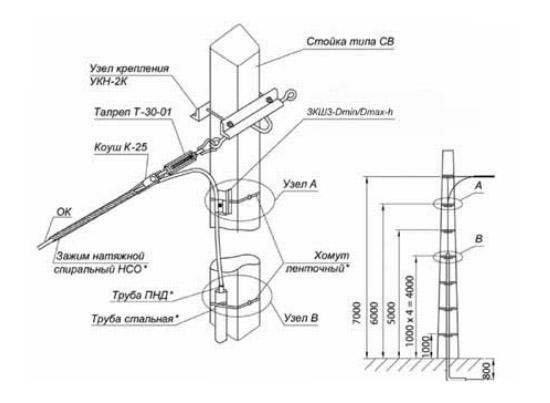 Натяжное крепление ОК на концевой ж/б стойке типа СВ со спуском в кабельную канализацию