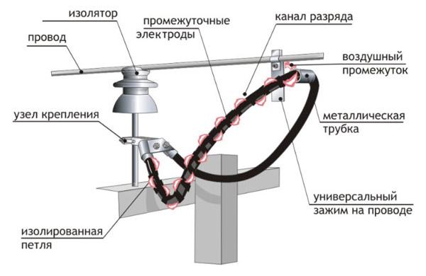 разрядник рдип 10 4 ухл1